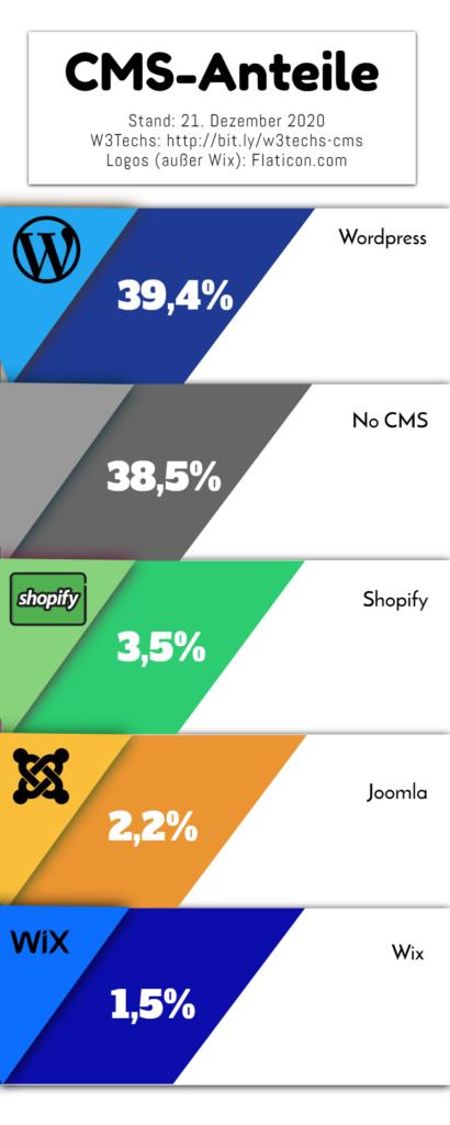 Die Verbreitung der CMS zum Zeitpunkt des 21. Dezember 2020 erhoben von: http://bit.ly/w3techs-cms. WordPress ist demnach das beliebteste CMS. Icons made by Smashicons from www.flaticon.com